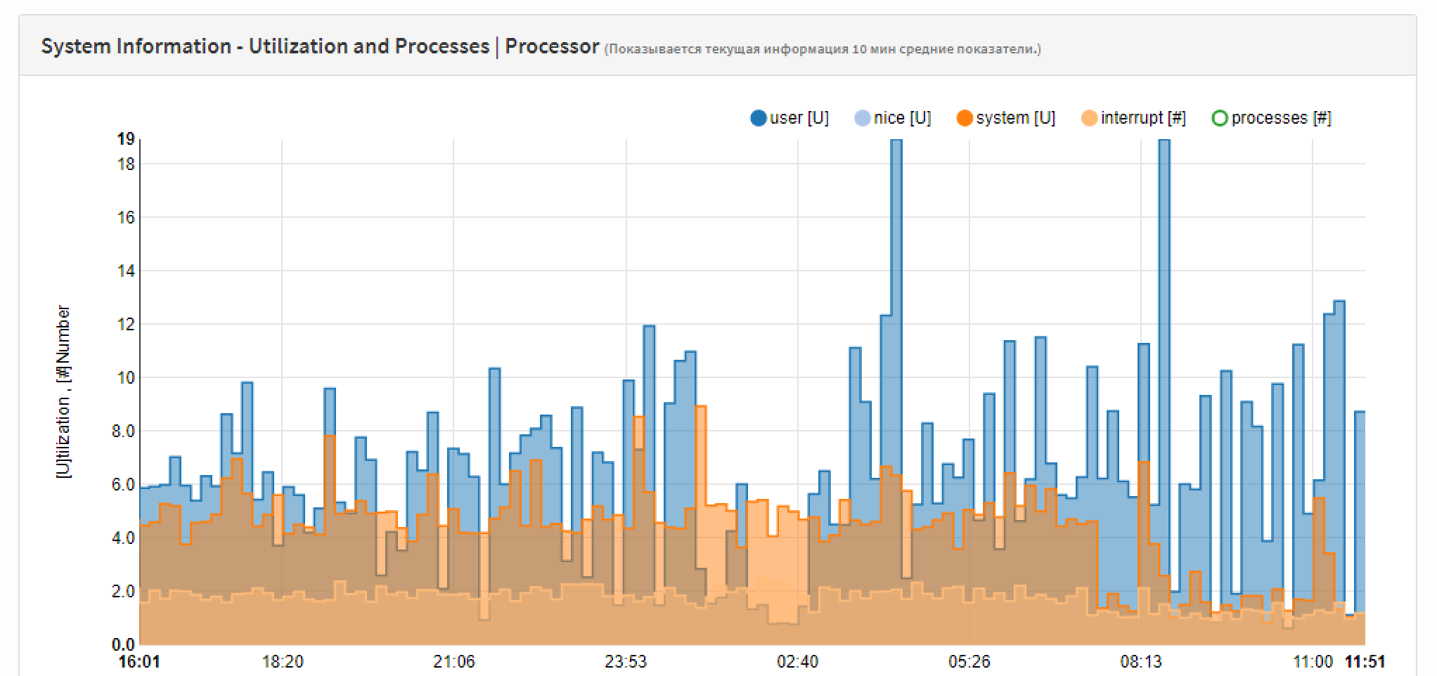 Отчет по использованию процессора