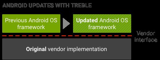 Логическое деление Android до Treble и после