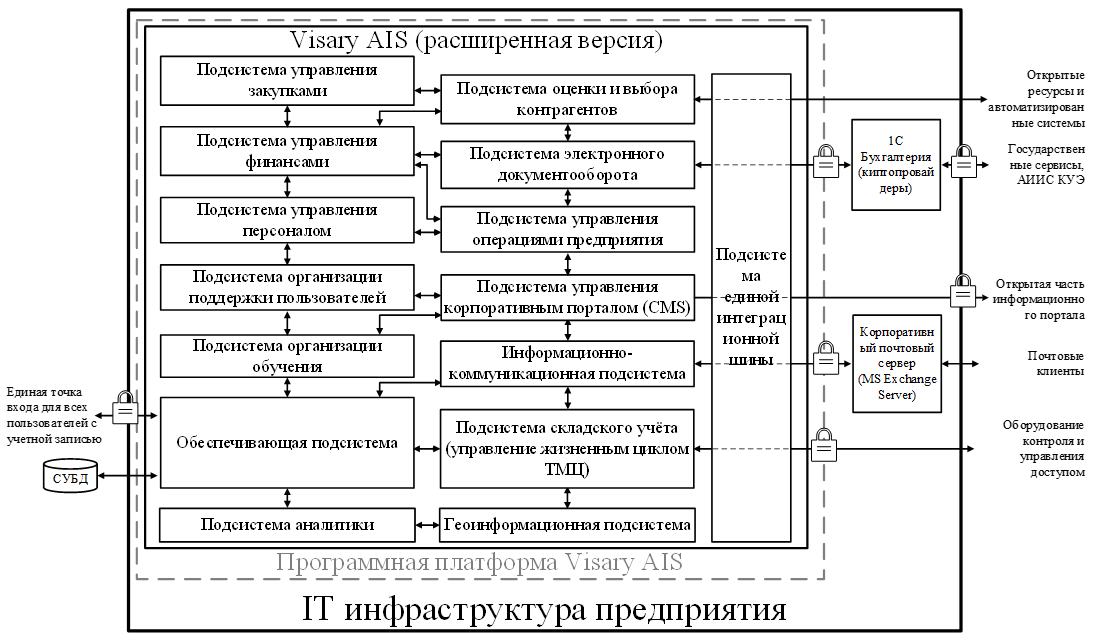 Программная платформа АИС «Визари» (расширенный вариант)
