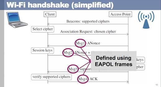 Хакеры взломали Wi-Fi протокол WPA2— беспроводные сети вопасности