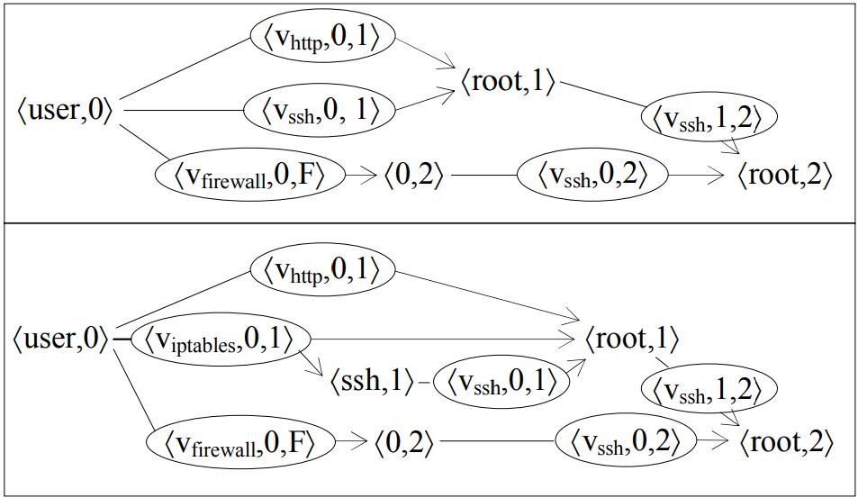 Графы НКА при отключенном межсетевом экране (вверху) и при включенном межсетевом экране (внизу)