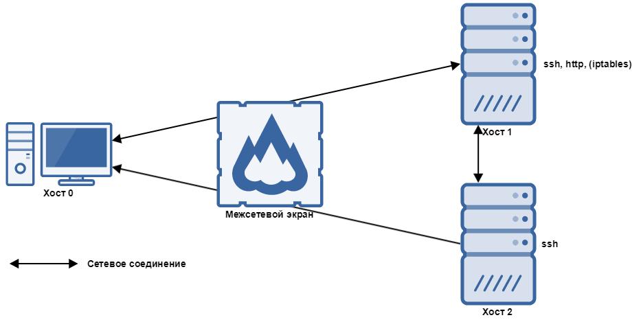 Схема компьютерной сети, которую мы будем использовать для формализации понятия «неизвестной атаки»