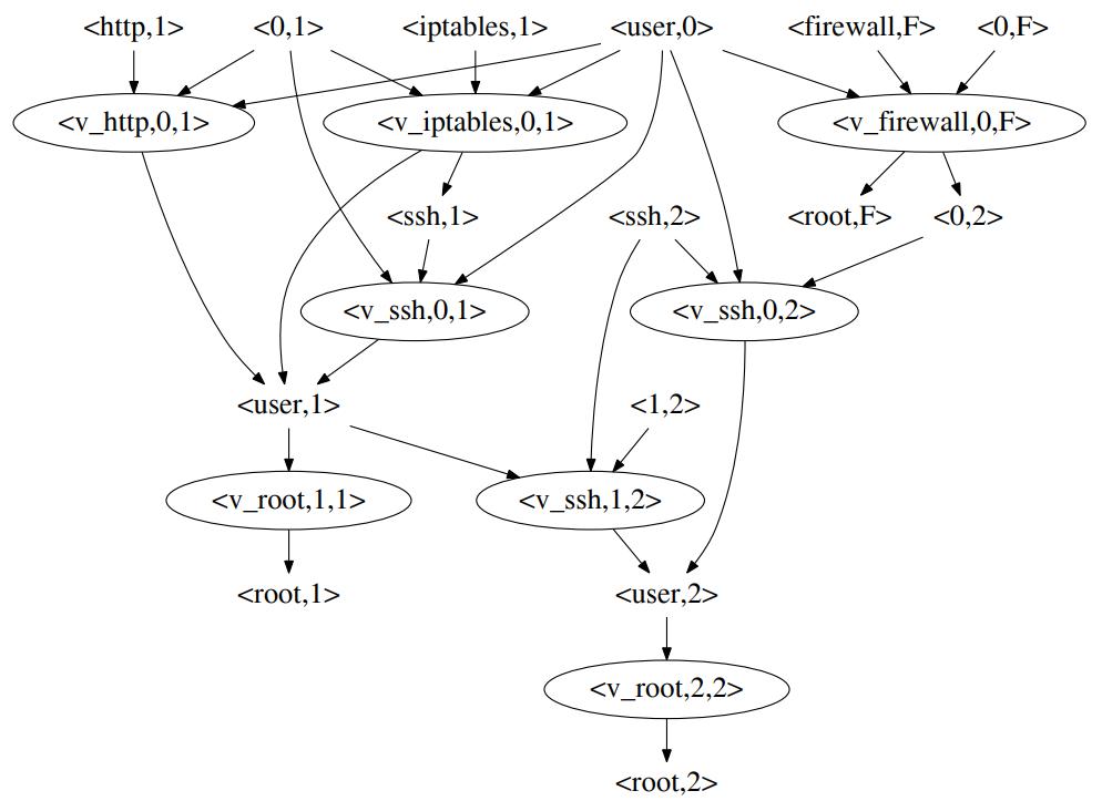 Пример графа неизвестной атаки