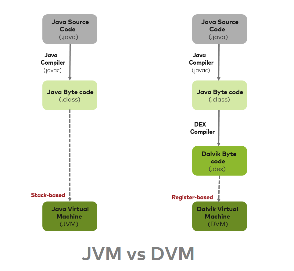 Среда разработки Android компилирует код Java в байт-код JVM, но затем конвертирует его в байт-код Dalvik