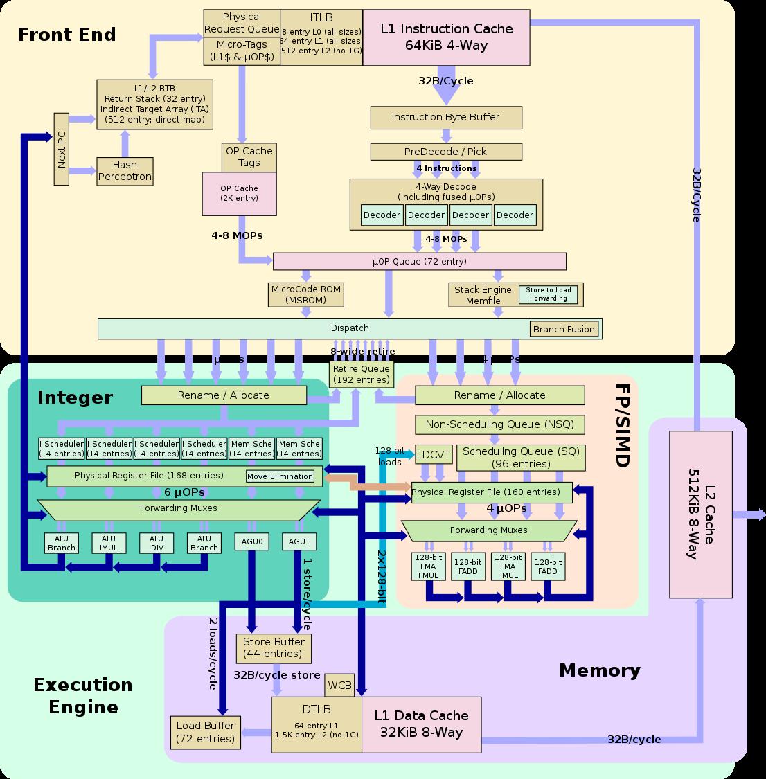 Блоковая диаграмма конвейера AMD Zen (источник: wikichip.org)