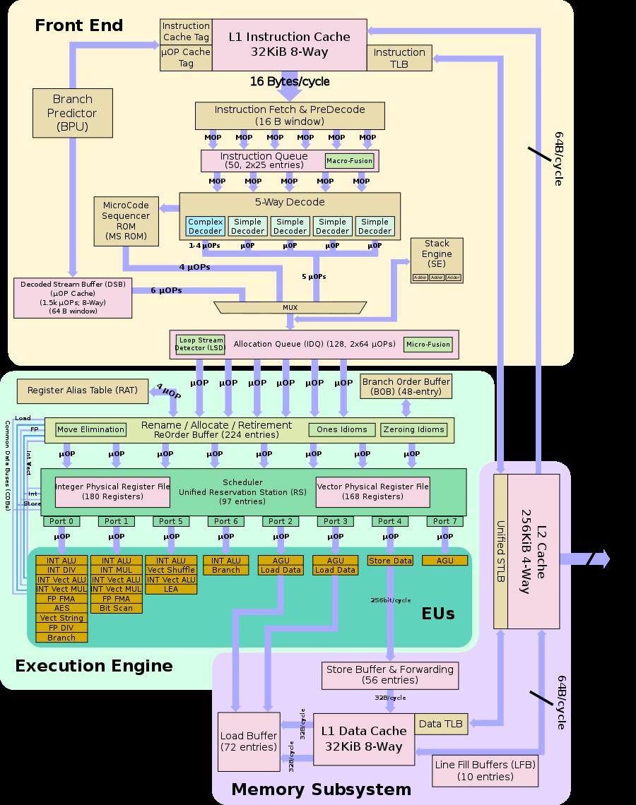 Блоковая диаграмма конвейера Intel Skylake / Kaby Lake (источник: wikichip.org)