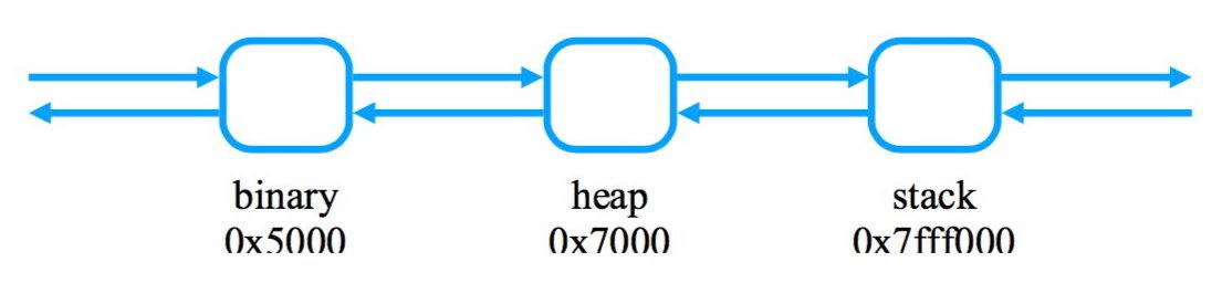Пример двусвязного списка vma в порядке возрастания адресов