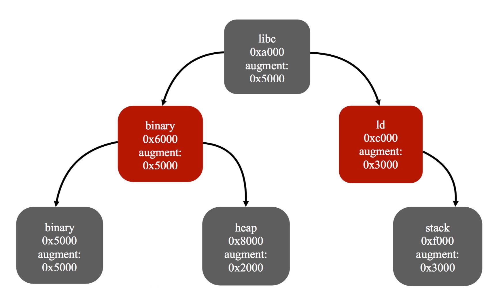 Пример расширенного красно-черного дерева vma