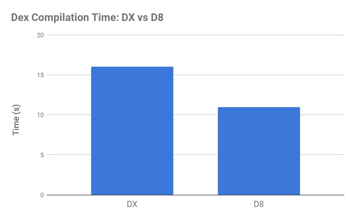 Сравнение скорости компиляции с помощью D8 и устаревшего DX