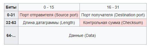 Структура UDP-пакета
