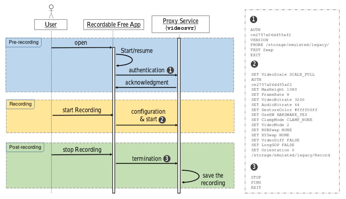 Процесс общения приложения и прокси в приложении FREE screen recorder NO ROOT