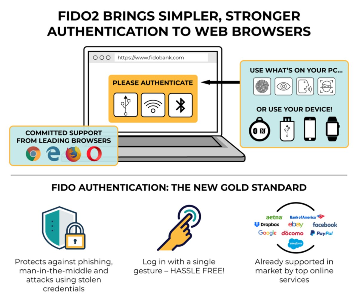 FIDO 2.0 Authentication