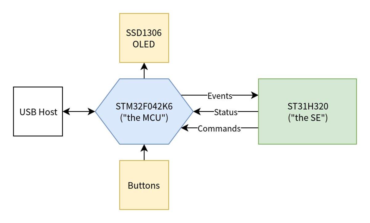 Схема работы MCU