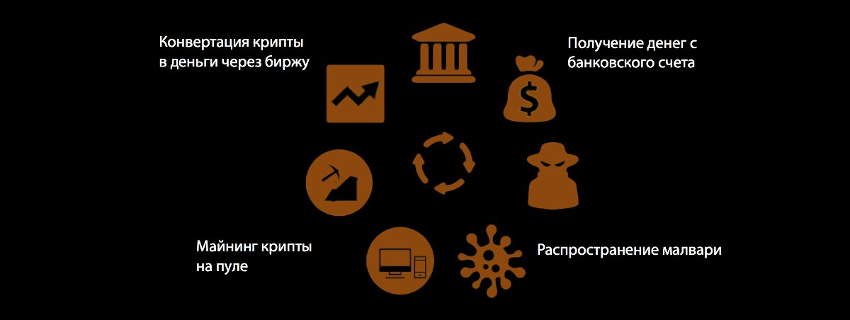 Схема монетизации