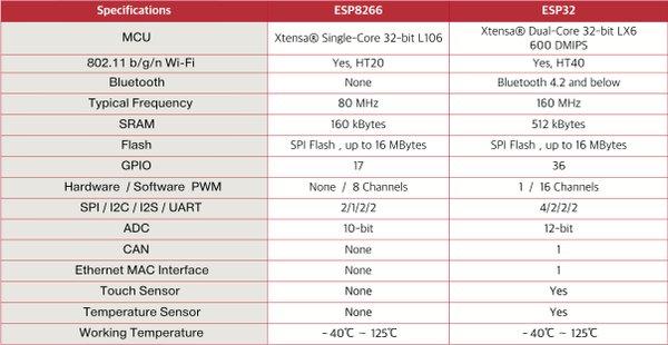 Различия между ESP8266 и ESP32