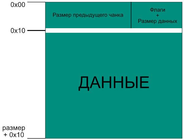 Структура чанка