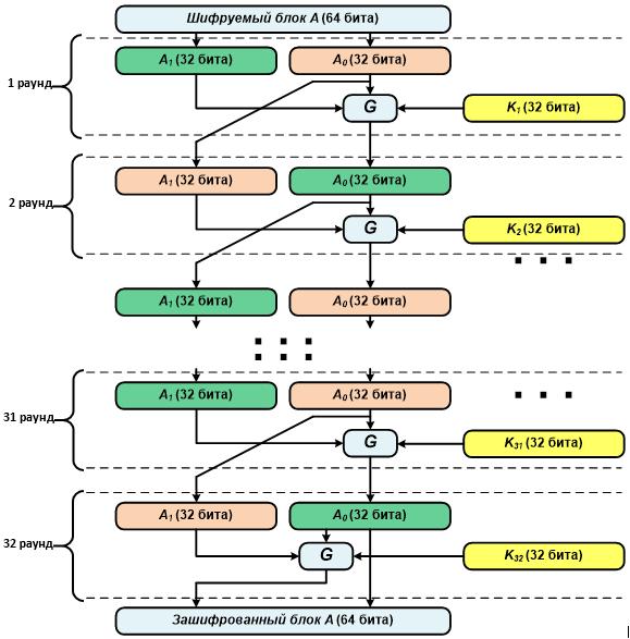 Схема работы алгоритма при зашифровывании