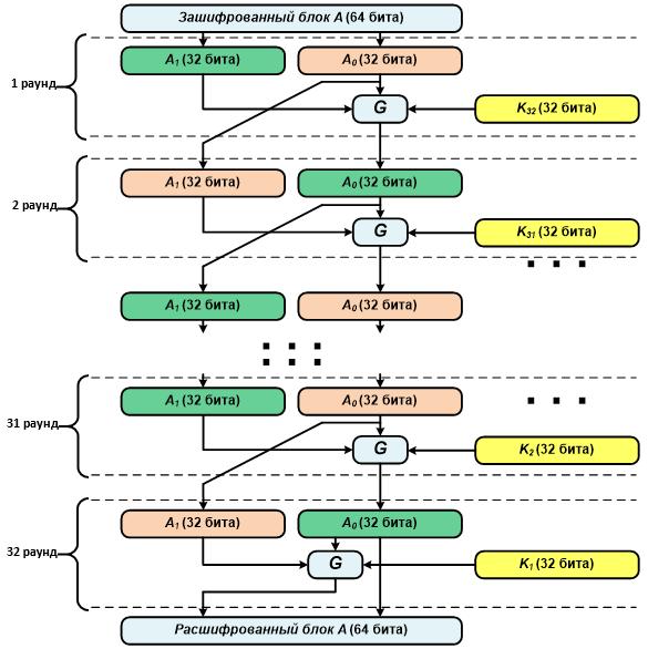 Схема работы алгоритма при расшифровывании