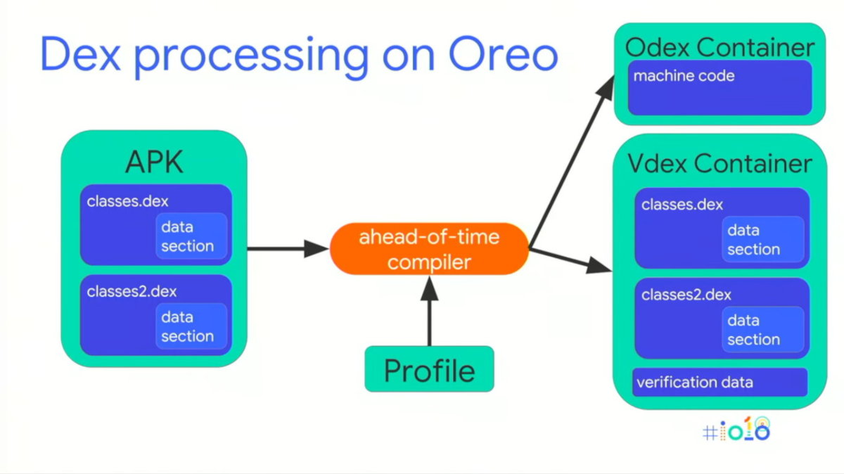 Как происходит обработка установленного APK вAndroidO иAndroidP