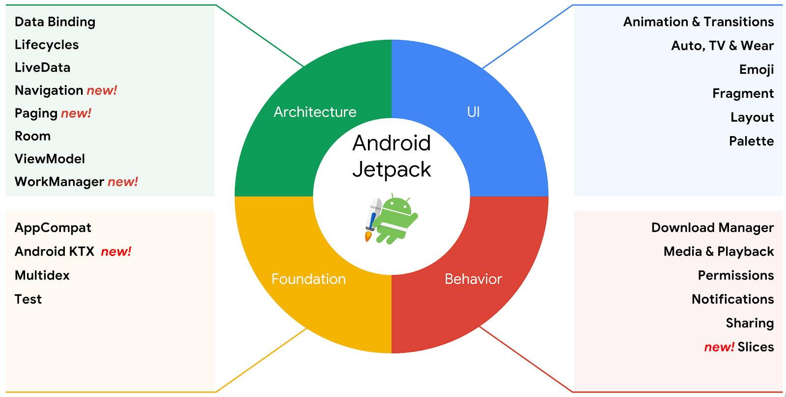 Компоненты Jetpack