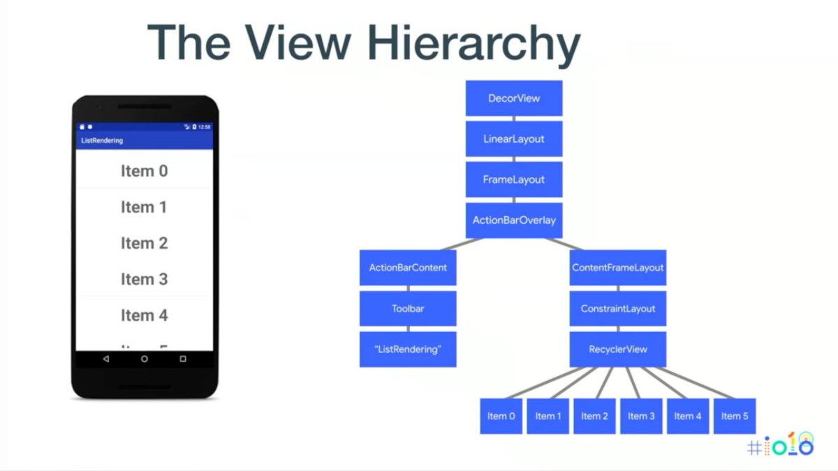 Иерархия элементов интерфейса простейшего приложения