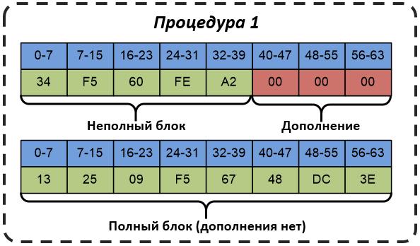 Схема дополнения в соответствии с процедурой 1
