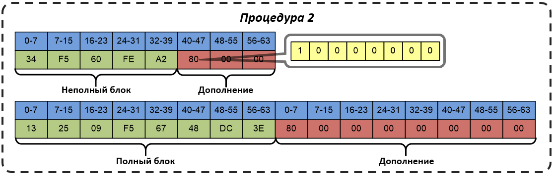 Схема дополнения в соответствии с процедурой 2