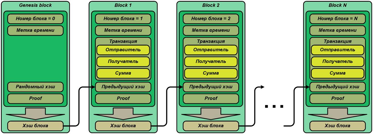 Общая схема нашего блокчейна