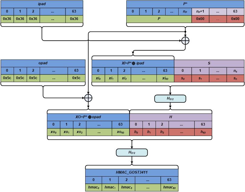 Схема функции HMAC_GOST3411
