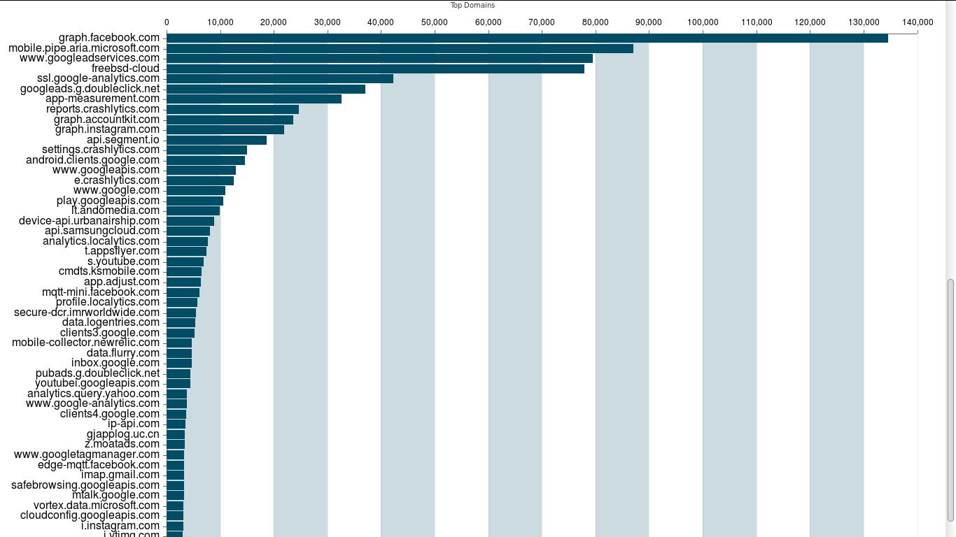 К каким доменам чаще всего подключаются смартфоны