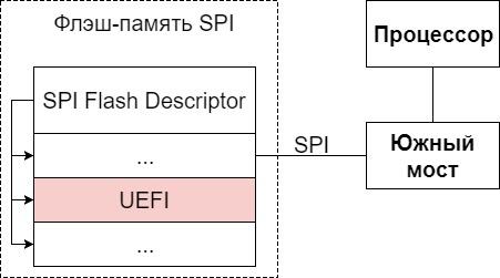 Аппаратное расположение прошивки платформы