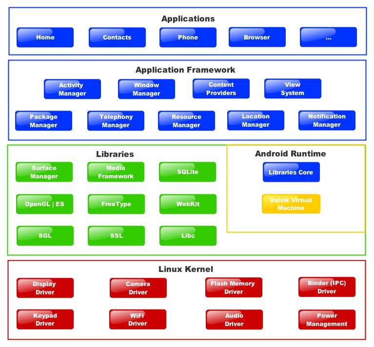 Архитектура Android во многом совпадает с Linux