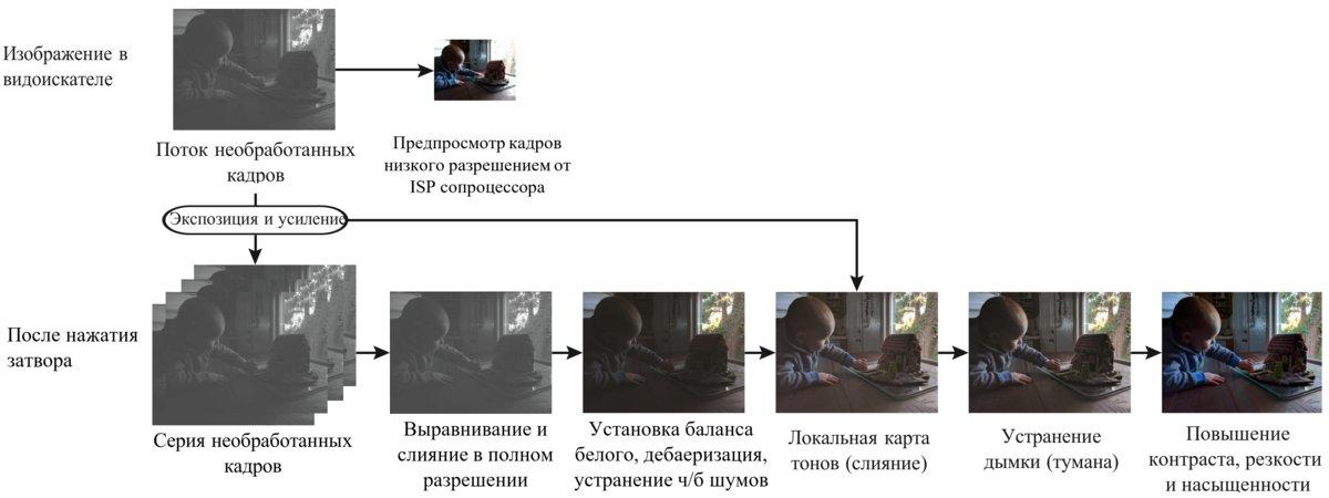 Иллюстрация работы конвейерного алгоритма HDR+ из доклада разработчиков
