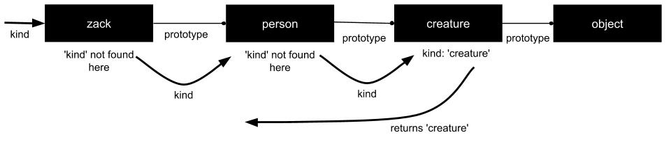 Как обрабатываются прототипы