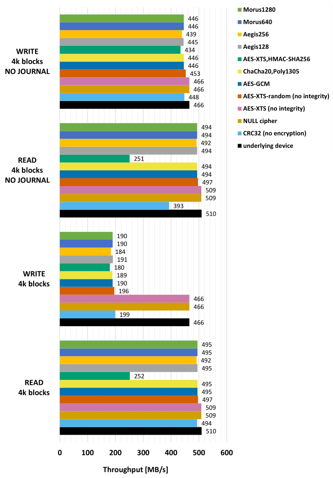 Графики сравнения скорости алгоритмов