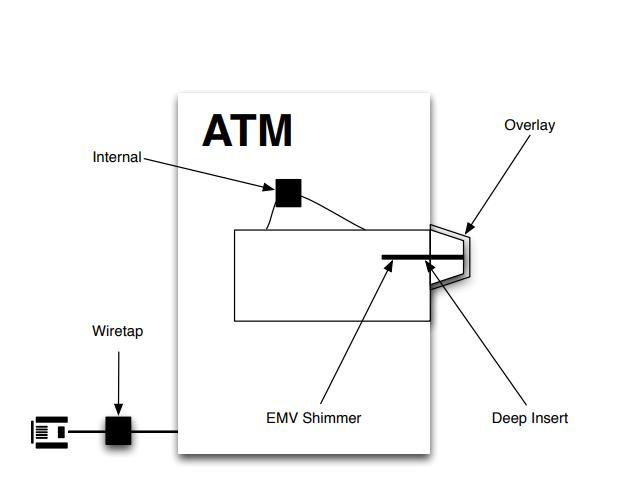 Все перечисленные способы установки скиммеров на одной схеме