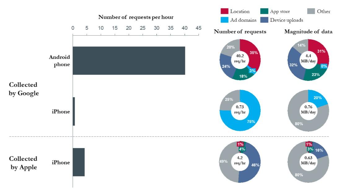 Количество данных, отправленных Android и iOS в сутки