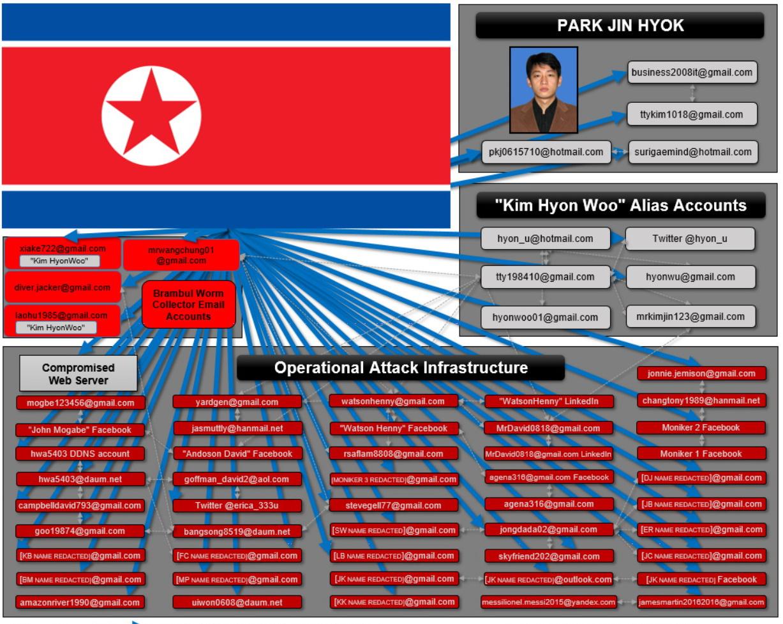 Власти США обвинили гражданина Северной Кореи в атаках WannaCry и взломе Sony Pictures