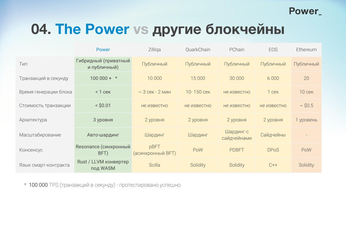 The Power и остальные