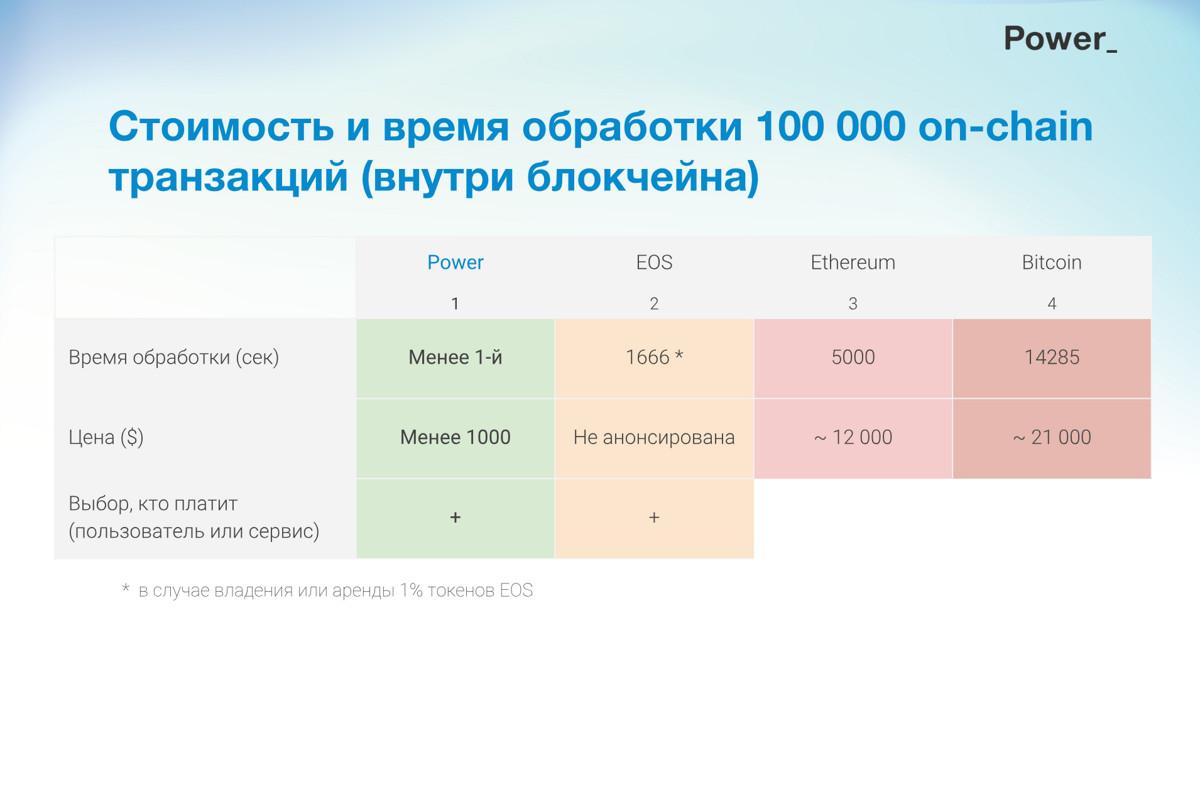 Стоимость и время обработки 100 тысяч on-chain-транзакций