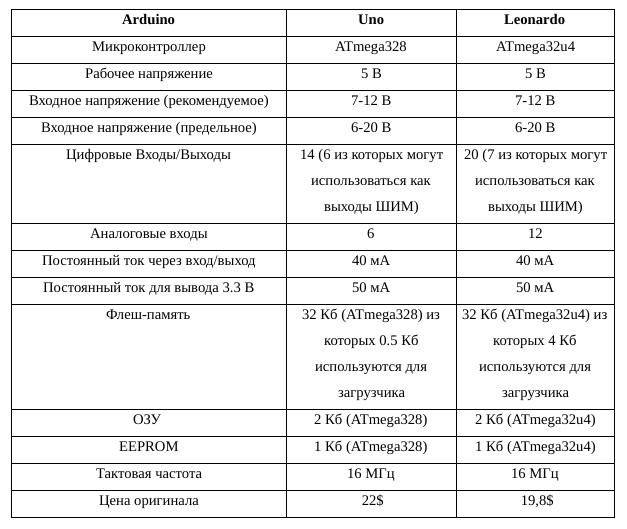 Таблица сравнения моделей Uno и Leonardo