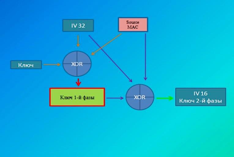 Схема формирования ключевого потока для протокола WPA