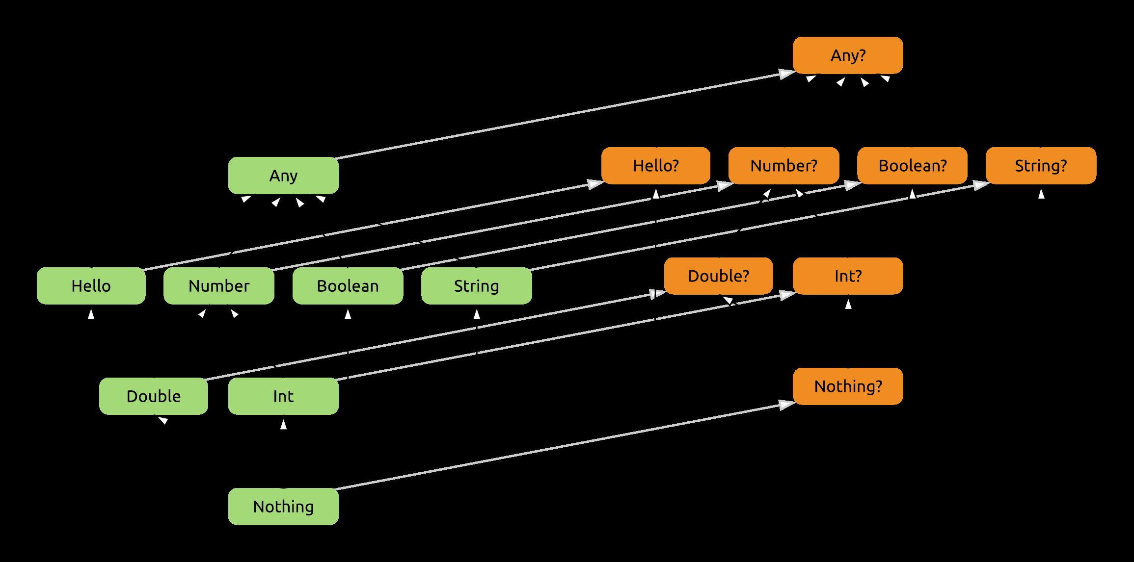 Иерархия типов в Kotlin