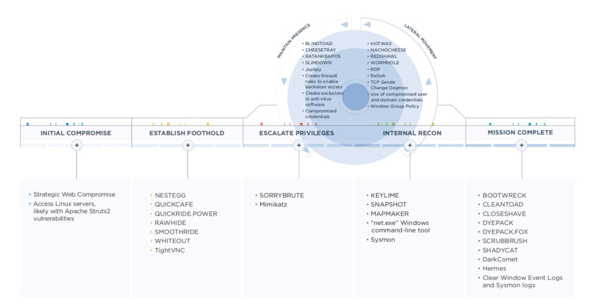 Тулзы и схема жизненного цикла атак АРТ38