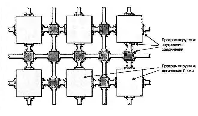 Очень упрощенная 2D-структура микросхемы без конфигурационной памяти