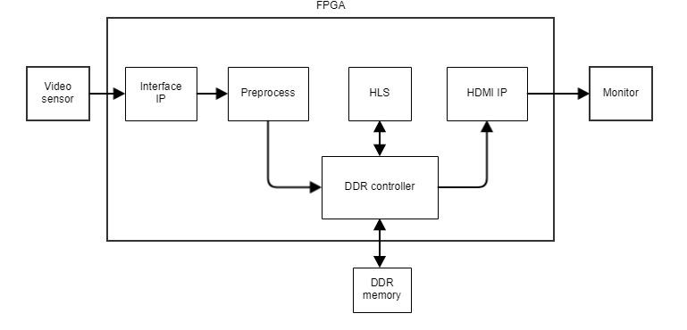 Типичная блок-схема проекта FPGA