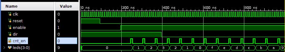 Вейвформы сигналов при моделировании
