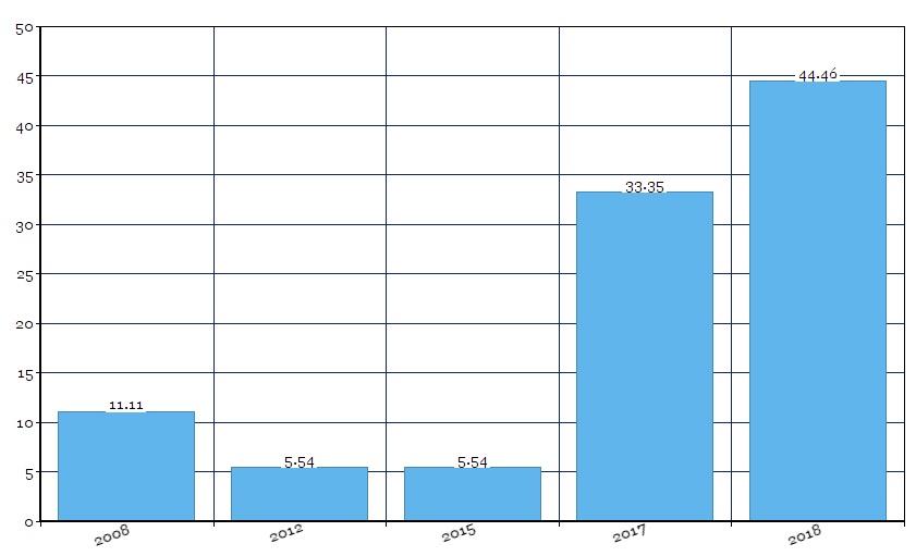 Распределение выявленных уязвимостей MikroTik в процентном соотношении по годам