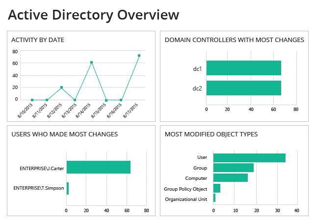 Дашборд Netwrix Auditor с данными аудита Active Directory