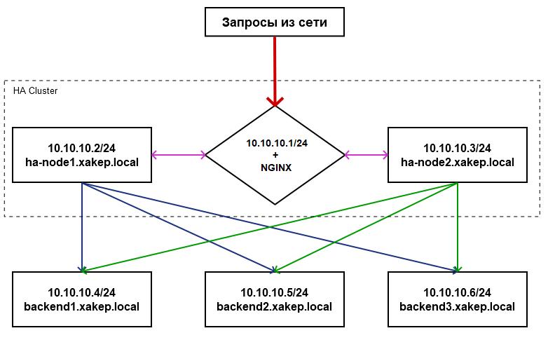 Схема работы кластера из двух нод